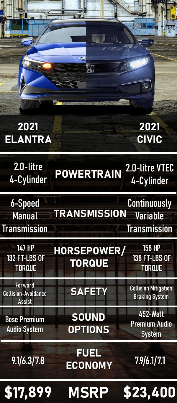 Hyundai Elantra VS. Honda Civic